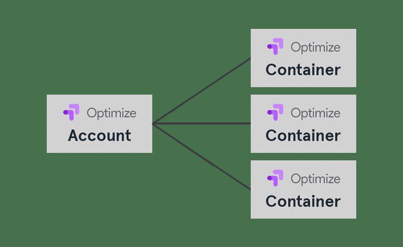 aufbau google optimize account container