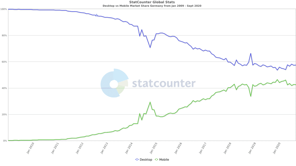 StatCounter comparison DE monthly 200901 202009