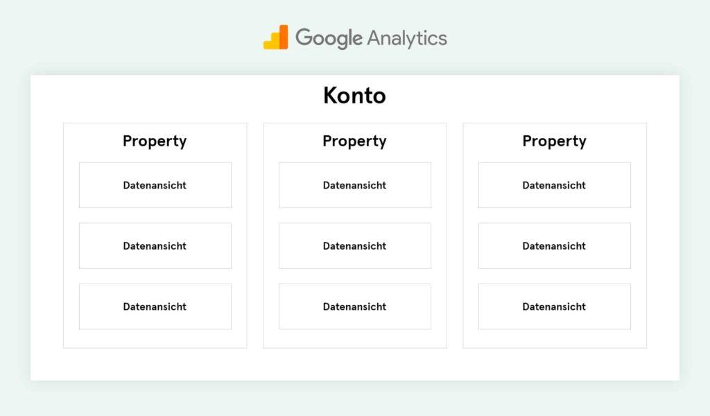 google analytics konto aufbau
