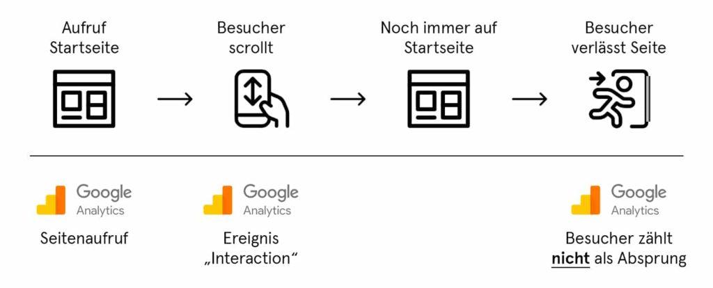 Einfluss von Ereignissen mit Interaktion auf die Absprungrate in Google Analytics