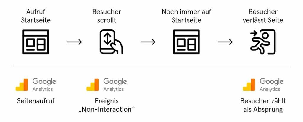 Einfluss von Ereignissen ohne Interaktion auf die Absprungrate in Google Analytics