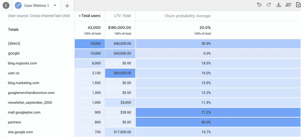 Der Analyse Bericht von Google Analytics 4