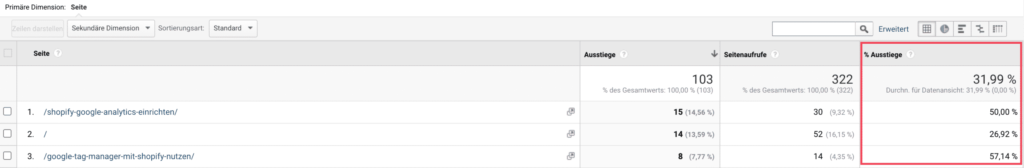 Ausstiegsrate in Google Analytics
