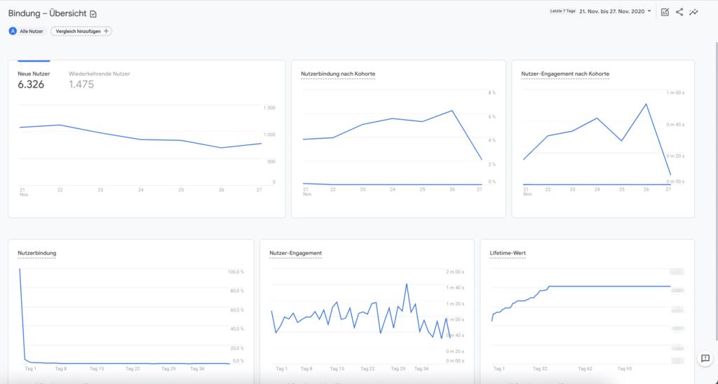 Bindung Bericht Google Analytics 4