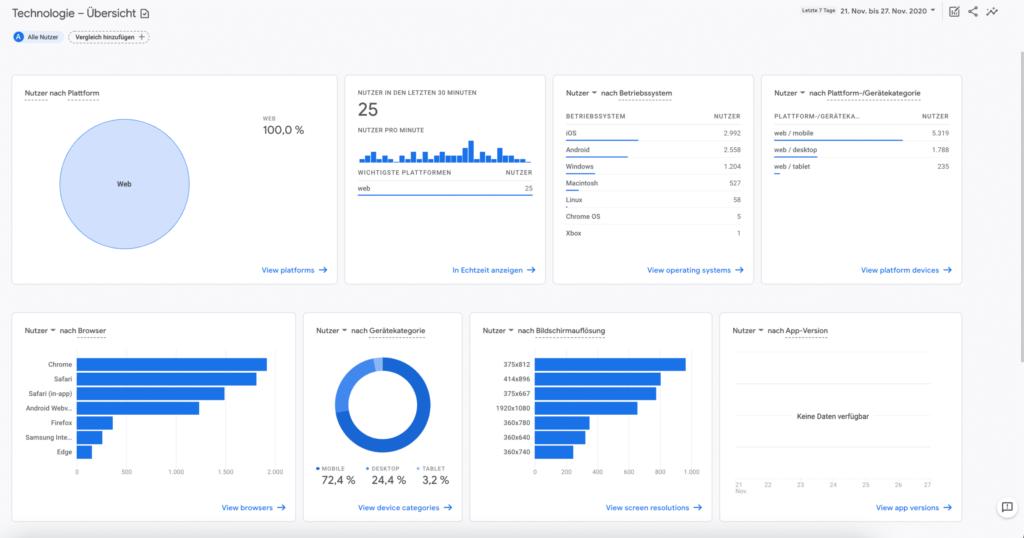 Technologie Bericht Google Analytics 4