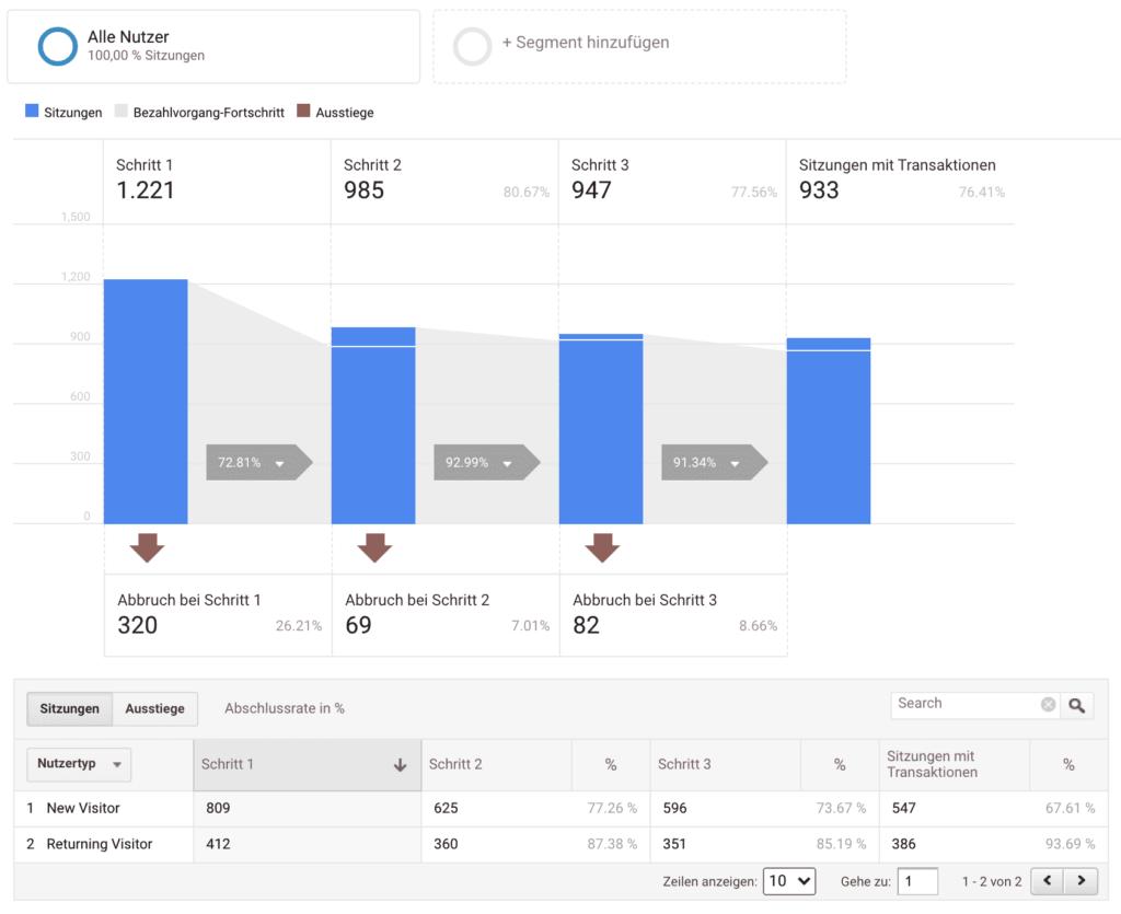 google analytics bericht bezahlvorgang