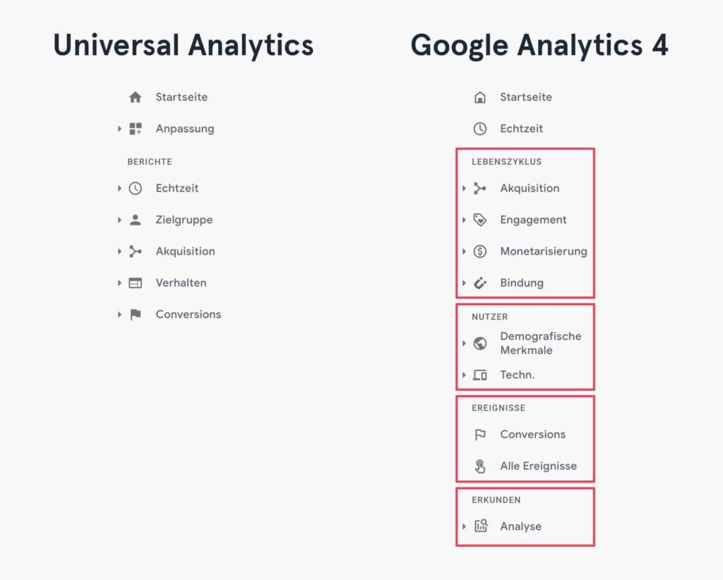 Gegenüberstellung der Berichte von Universal Analytics und Google Analytics 4