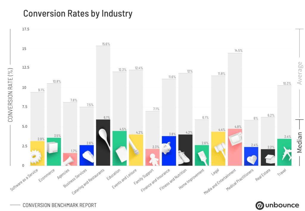 Converson Rates nach Branche - Was ist eine gute Conversion Rate?