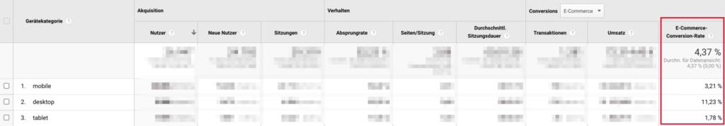 E-Commerce Conversion Rate nach Gerät in Google Analytics