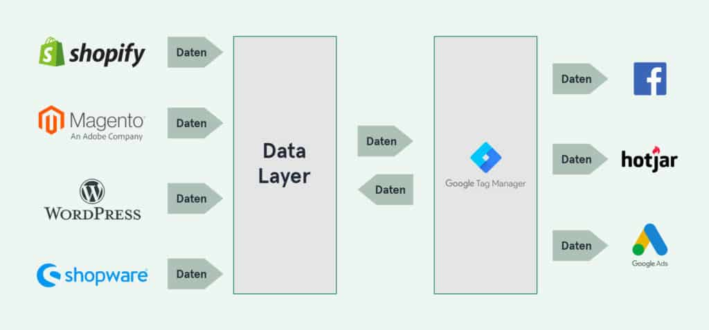 Zusammenspiel zwischen Google Tag Manager und Data Layer